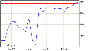 1 Month Media Corporation Chart