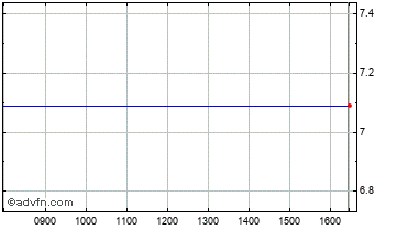 Intraday Meldex Chart