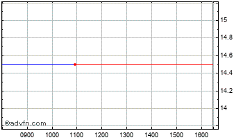 Intraday Microemissive Displays Chart