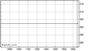 Intraday Medgenics(Regs) Chart