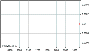Intraday Media & Tst Chart