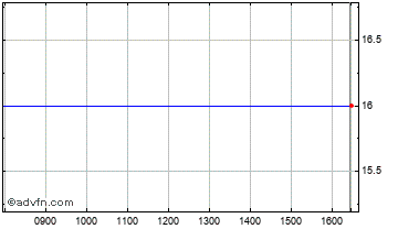 Intraday Mentum Chart