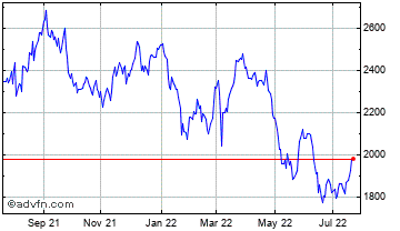 1 Year Morgan Sindall  Chart