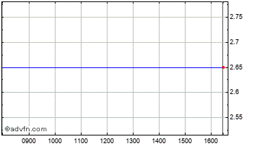 Intraday Minco Chart