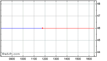 Intraday Melchior Japan Investment Trust Chart