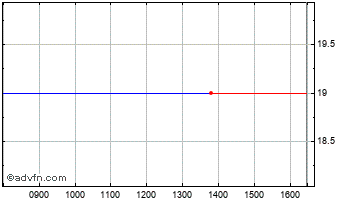 Intraday Mkango Res Chart