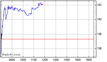 Intraday Marks & Spencer Chart
