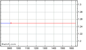Intraday Mirland Chart
