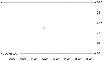 Intraday Medical House Chart
