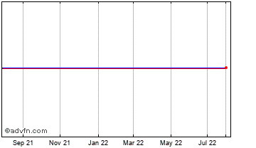 1 Year Melorio Chart