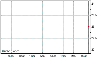 Intraday Medal Entertainment & Media Chart