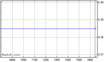 Intraday Metminco Chart
