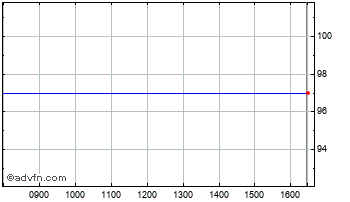 Intraday Marwyn Value B Chart