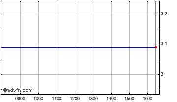 Intraday Monitise Chart
