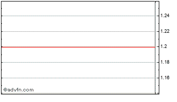 Intraday Mi-Pay Group Chart