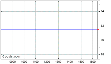 Intraday Mill Res Chart