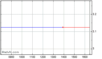 Intraday Metalrax Group Chart