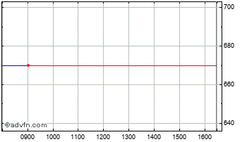 Intraday Murgitroyd Chart
