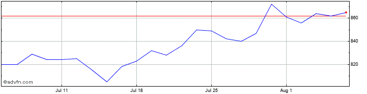 1 Month Murray Income Trust Share Price Chart