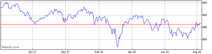 1 Year Murray Income Trust Share Price Chart