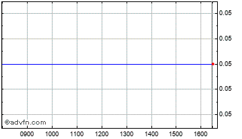 Intraday Maverick Entertainment Chart