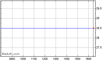 Intraday Mavinwood Chart