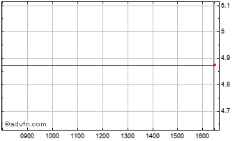 Intraday MWB Group Chart