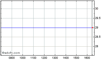 Intraday Mineral Sec Chart