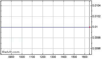 Intraday Merrydown Chart