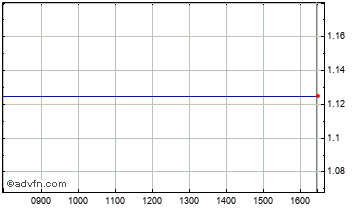 Intraday Namakwa Diamonds Chart