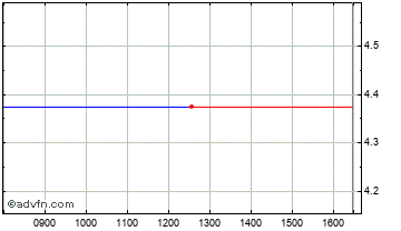 Intraday Nanoscience Chart