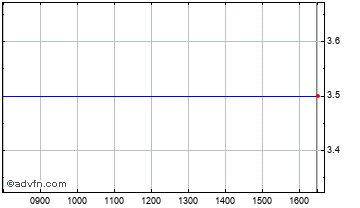 Intraday Napo Pharm Di Chart