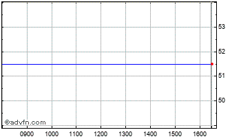 Intraday Northamber Chart