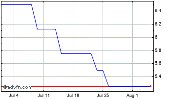 1 Month Norman Broadbent Chart