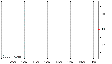 Intraday NB Distres Red Chart