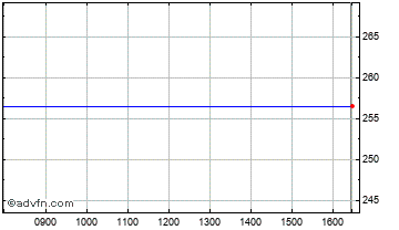 Intraday Noble Investments Chart