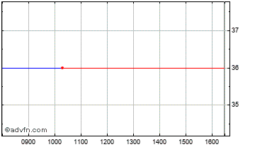 Intraday Noble Vct Chart