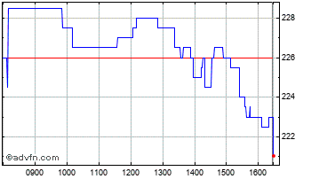 Intraday NCC  Chart