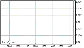 Intraday New City Energy Chart