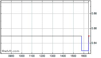 Intraday Nuformix Chart