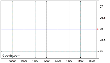 Intraday Northern Aim Chart