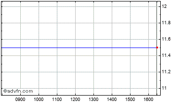 Intraday Neuropharm Chart
