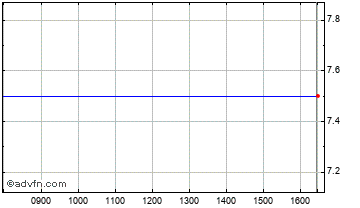 Intraday Netservices Chart