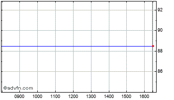 Intraday Northern 3 Vct Chart