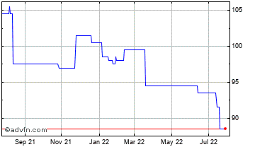 1 Year Northern 3 Vct Chart