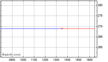 Intraday Numis  Chart