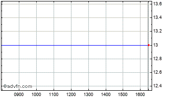 Intraday Northw.Bio Regs Chart