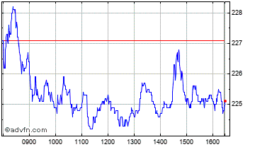 Intraday Northumbrian Water Chart