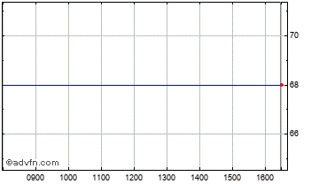 Intraday Networkers International Chart