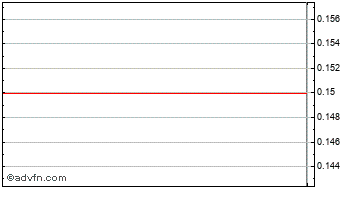 Intraday New World Res A Chart